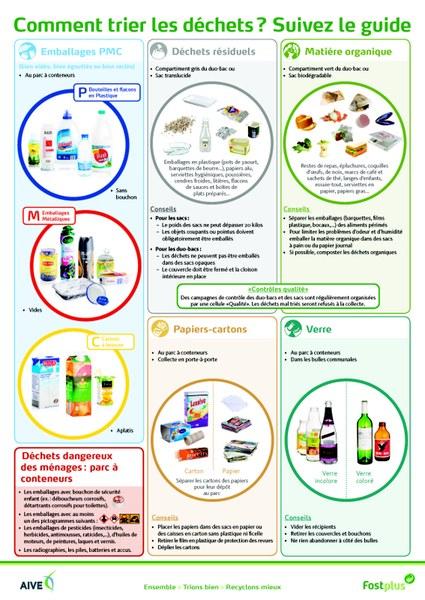 Comment trier les déchets   Suivez le guide Page 1