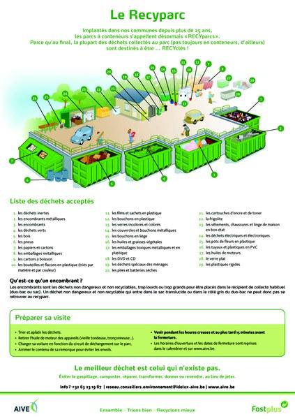 Comment trier les déchets   Suivez le guide Page 2