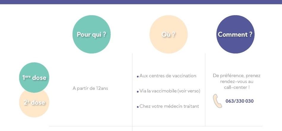 La vaccination en Province de Luxembourg - La Vaccimobile